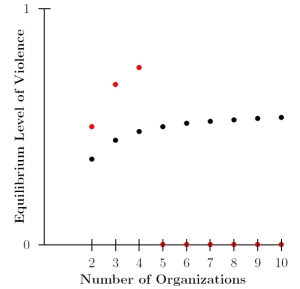 Observed violence as a function of the number of competing organizations. The red dots track violence when the function is concave, with black for convex.
